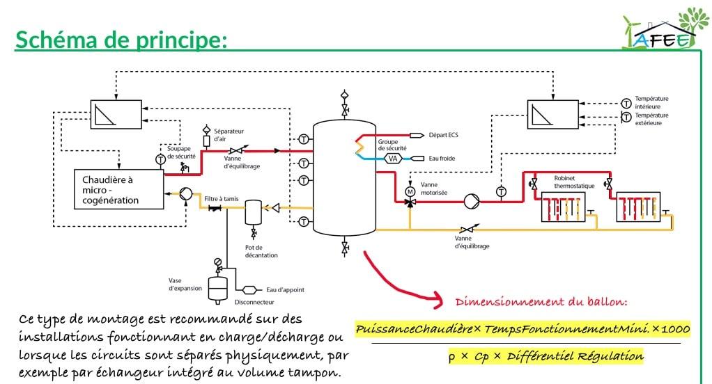 Les différents éléments d'un circuit de chauffage
