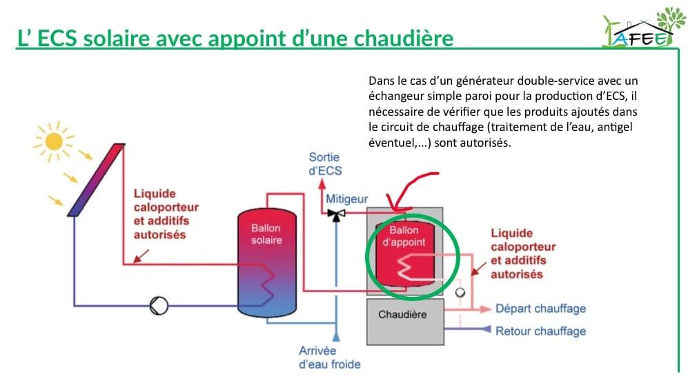 Formation des régles d'installation de l'eau chaude sanitaire